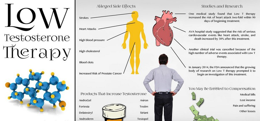 Treatment of Low Testosterone